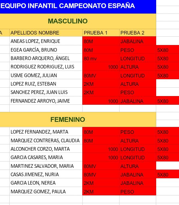 Cto de España de Equipos sub 14